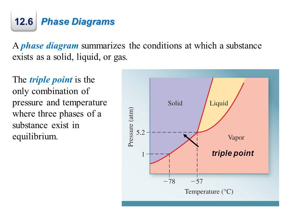 Phase Diagrams 12.6. A phase diagram summarizes the conditions at which a substance exists as a solid, liquid, or gas.