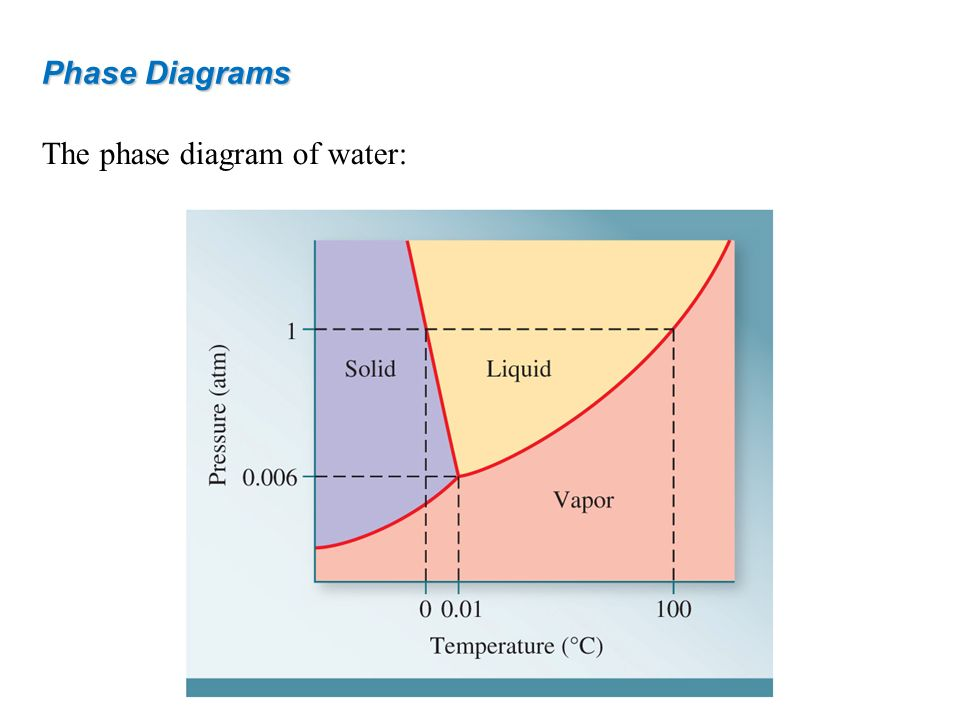The phase diagram of water: