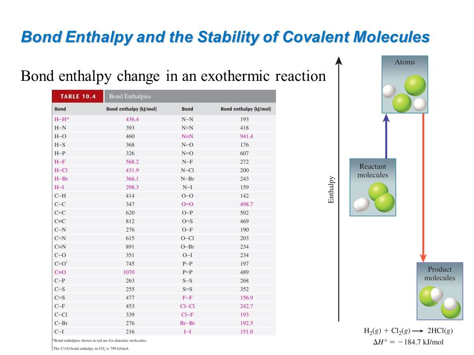 Bond Enthalpy and the Stability of Covalent Molecules