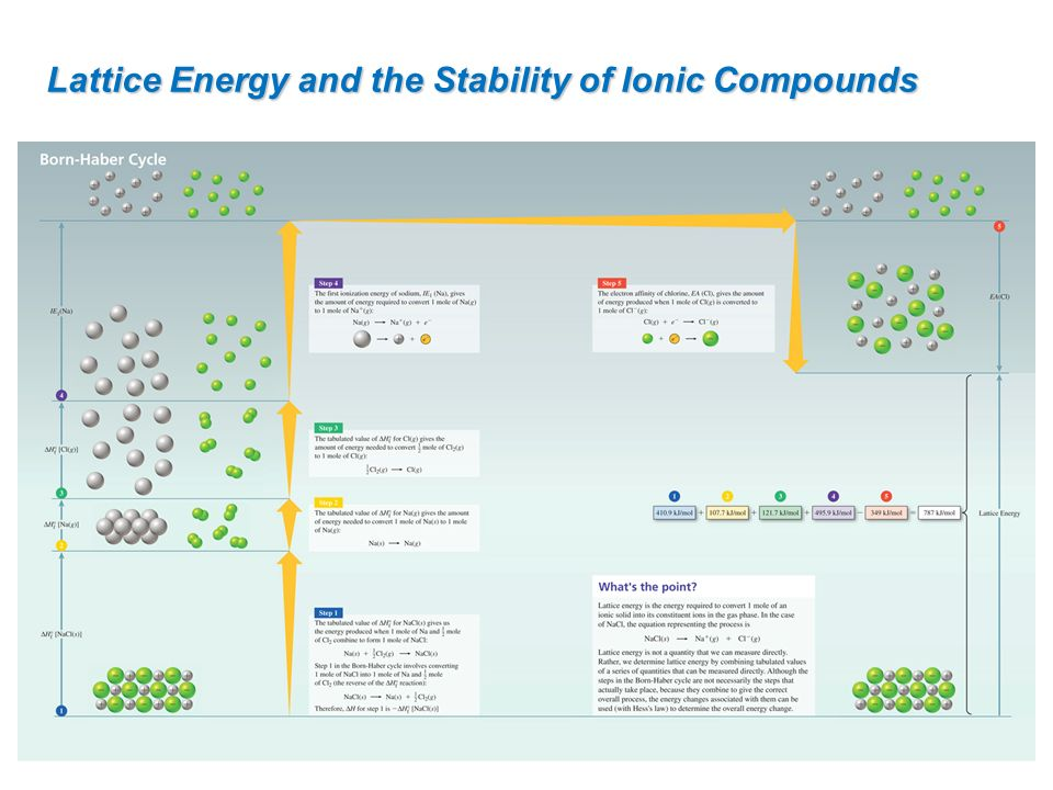 Lattice Energy and the Stability of Ionic Compounds