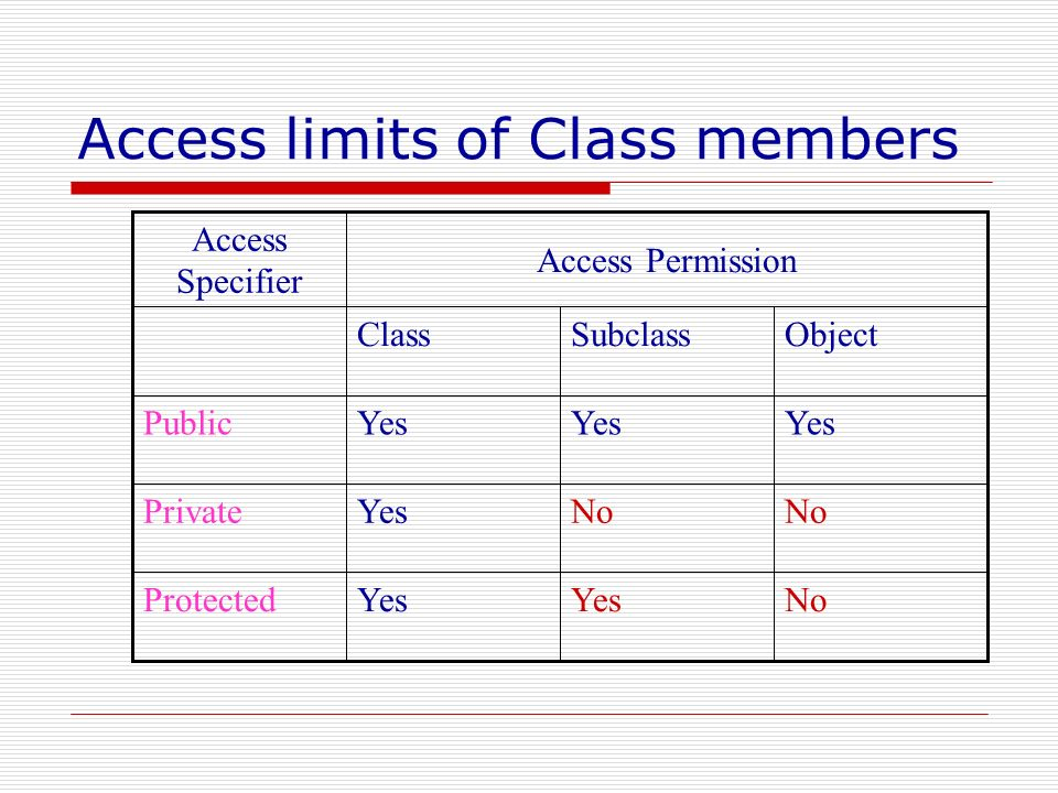 Access limits of Class members