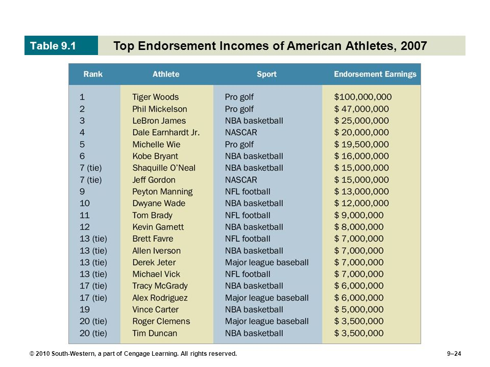 Top Endorsement Incomes of American Athletes, 2007