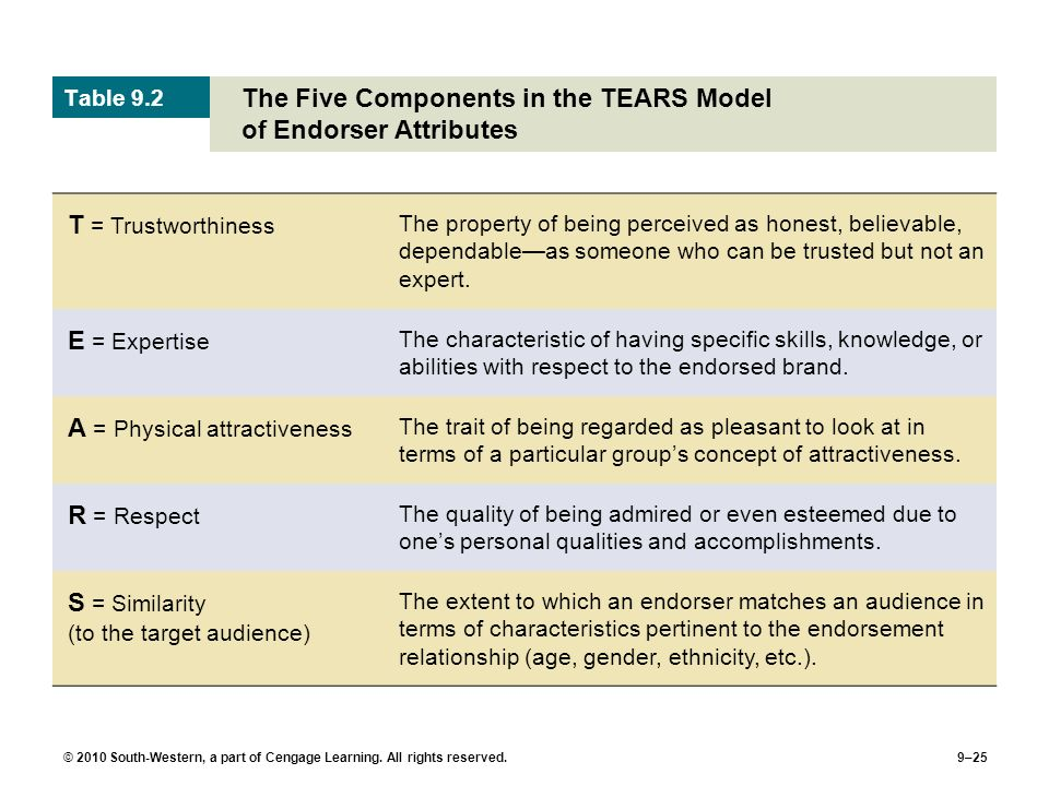 The Five Components in the TEARS Model of Endorser Attributes