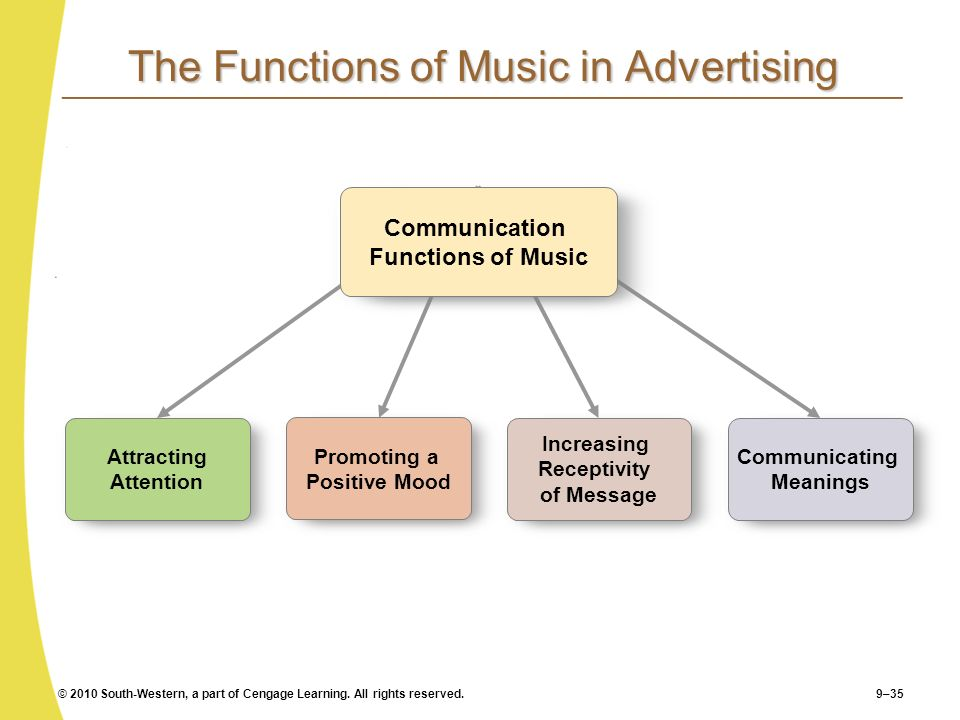 The Functions of Music in Advertising