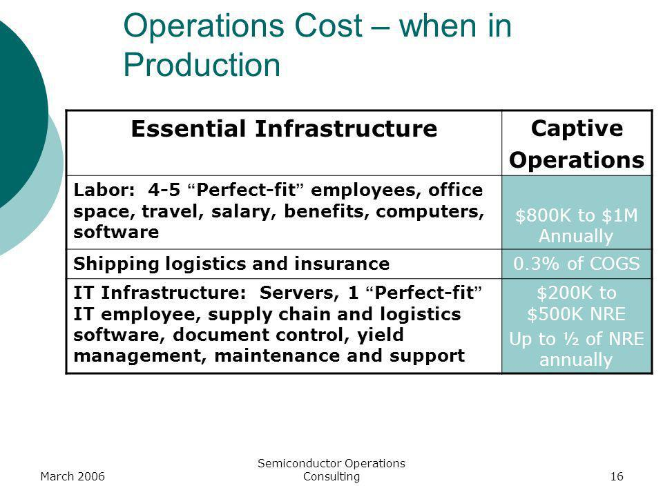 Operations Cost – when in Production