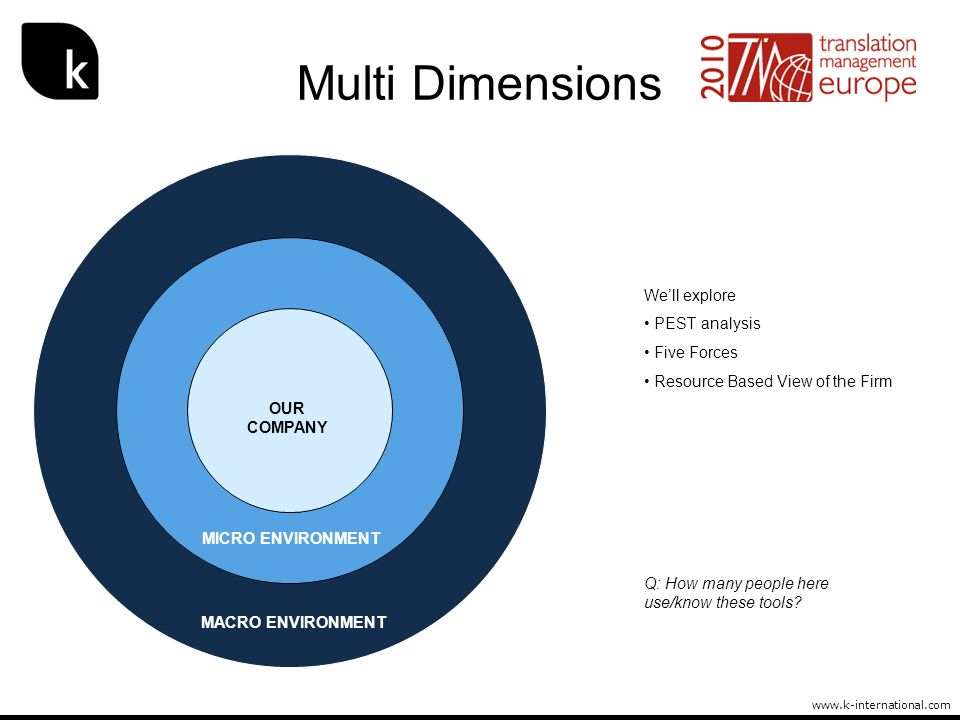Multi Dimensions We'll explore PEST analysis Five Forces