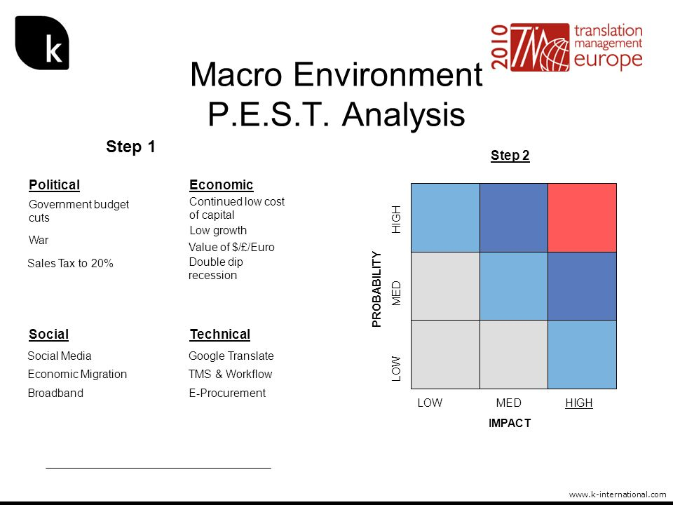 Macro Environment P.E.S.T. Analysis