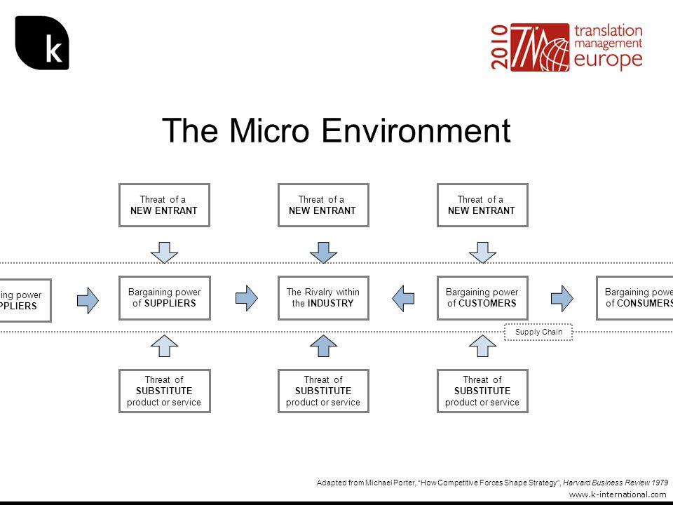 The Micro Environment Threat of a NEW ENTRANT Threat of a NEW ENTRANT