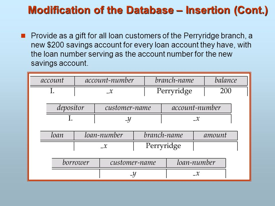 Modification of the Database – Insertion (Cont.)