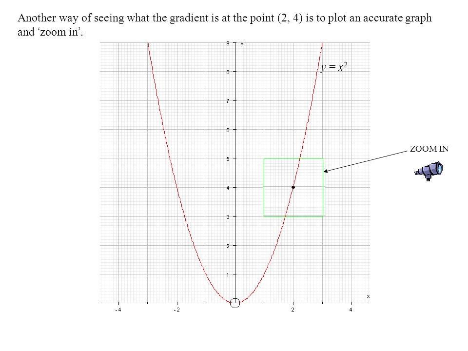 Another way of seeing what the gradient is at the point (2, 4) is to plot an accurate graph and 'zoom in'.