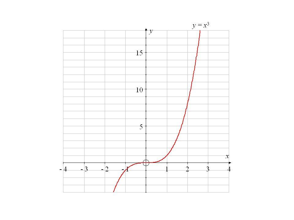 y = x3