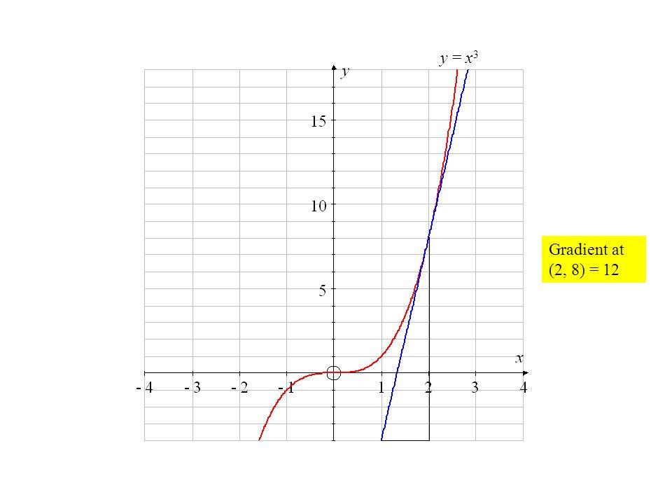 y = x3 Gradient at (2, 8) = 12