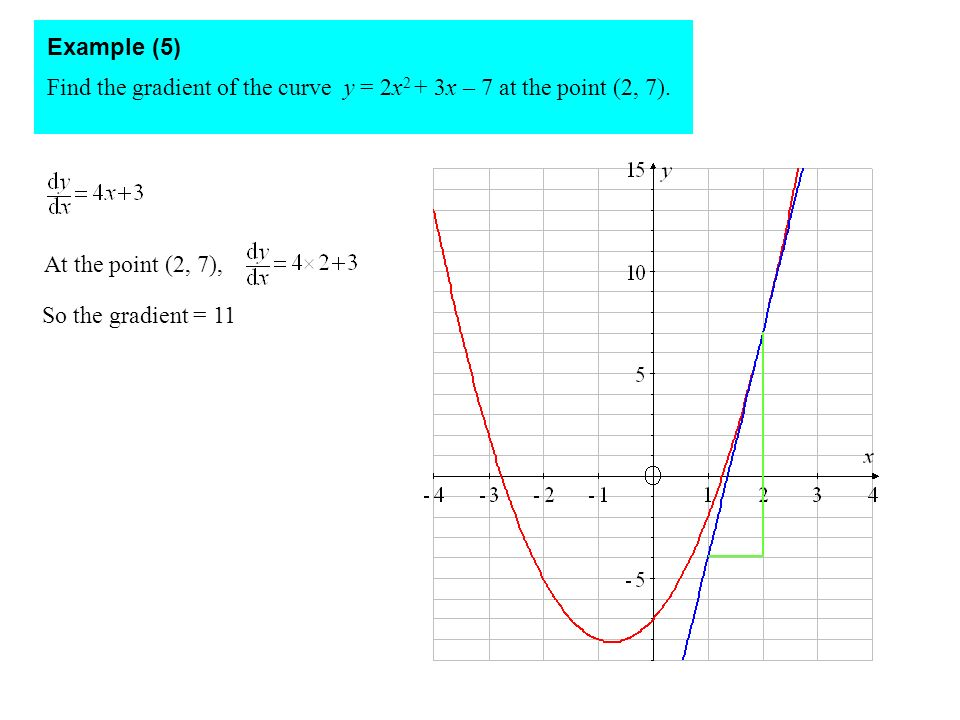 Example (5) Find the gradient of the curve y = 2x2 + 3x – 7 at the point (2, 7). At the point (2, 7),