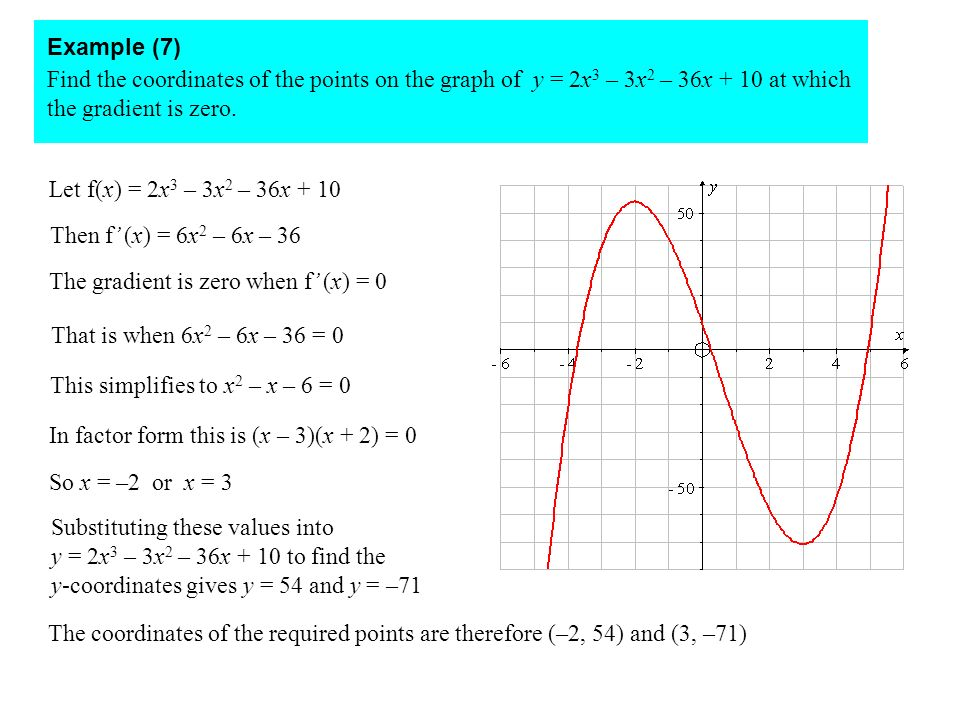 Example (7) Find the coordinates of the points on the graph of y = 2x3 – 3x2 – 36x + 10 at which the gradient is zero.