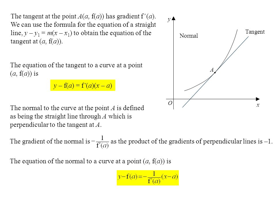 The tangent at the point A(a, f(a)) has gradient f' (a).