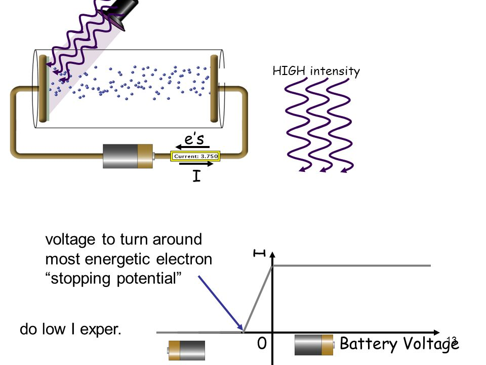 most energetic electron stopping potential I