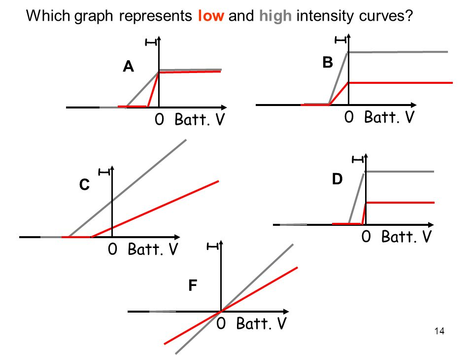 Which graph represents low and high intensity curves