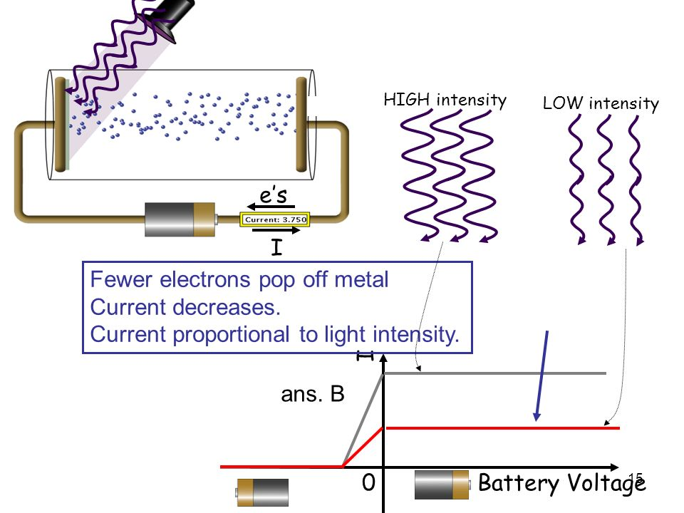 Fewer electrons pop off metal Current decreases.