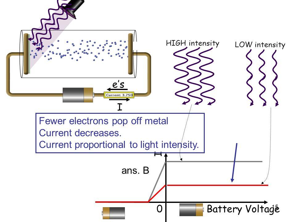 Fewer electrons pop off metal Current decreases.