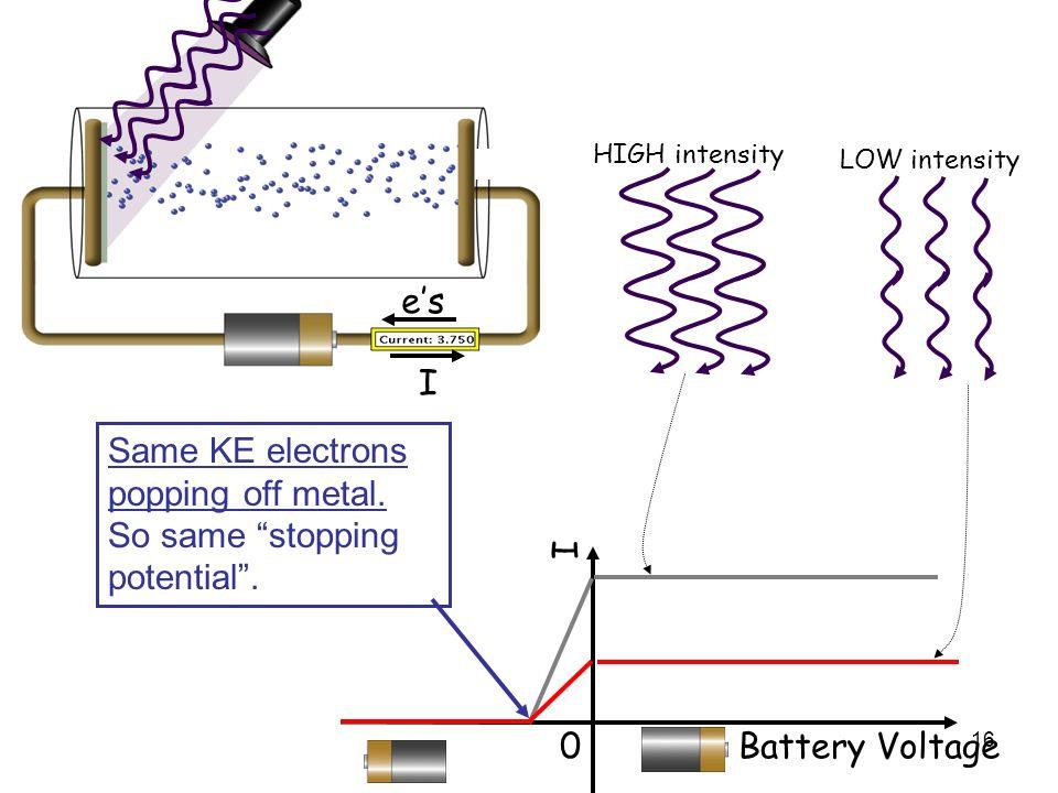 Same KE electrons popping off metal. So same stopping potential .