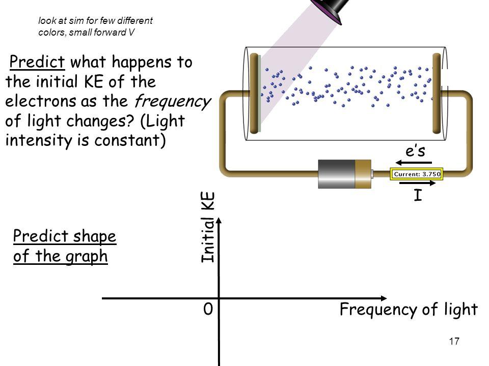 Predict shape of the graph