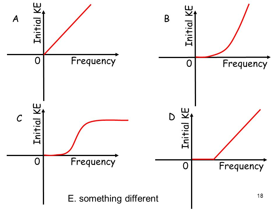 0 Frequency Initial KE 0 Frequency Initial KE A B 0 Frequency