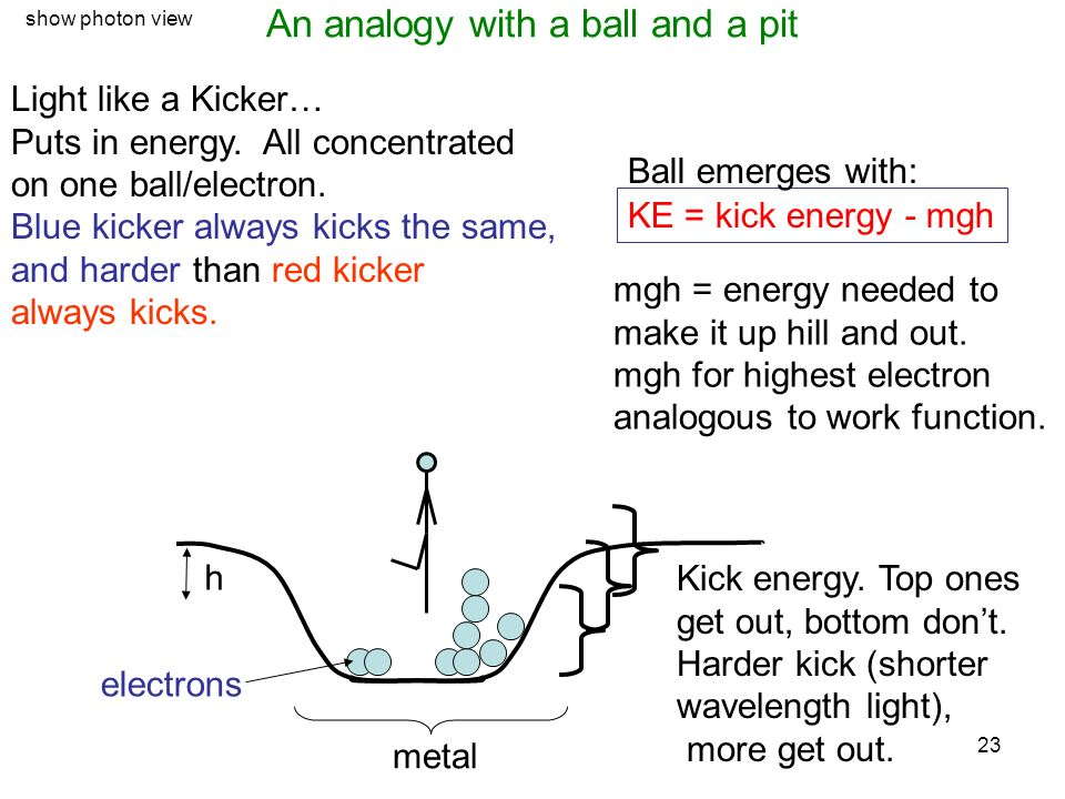 An analogy with a ball and a pit