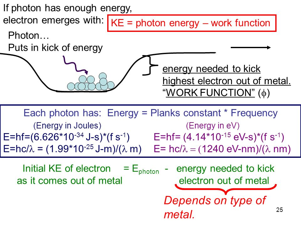 Each photon has: Energy = Planks constant * Frequency