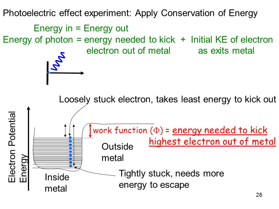 Photoelectric effect experiment: Apply Conservation of Energy