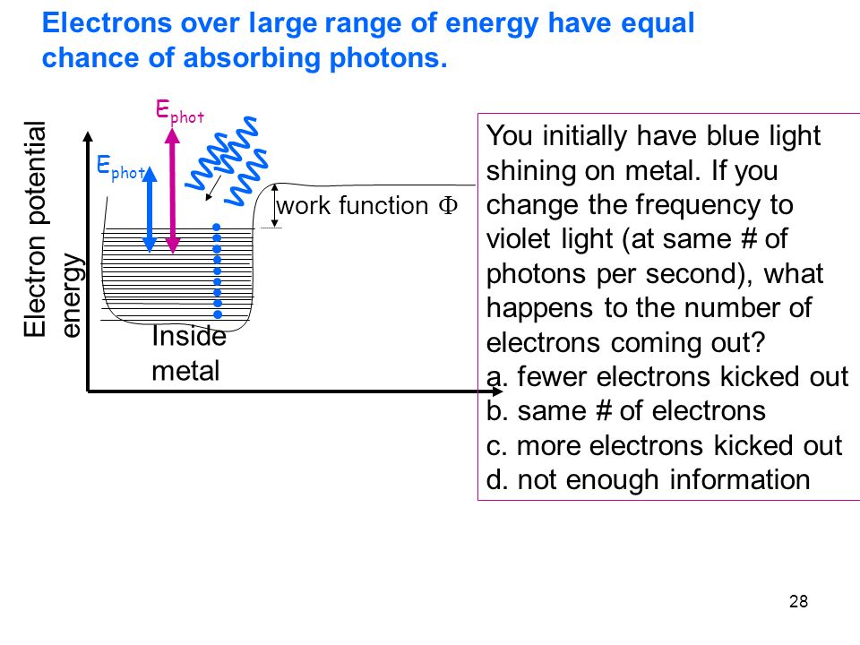 a. fewer electrons kicked out b. same # of electrons