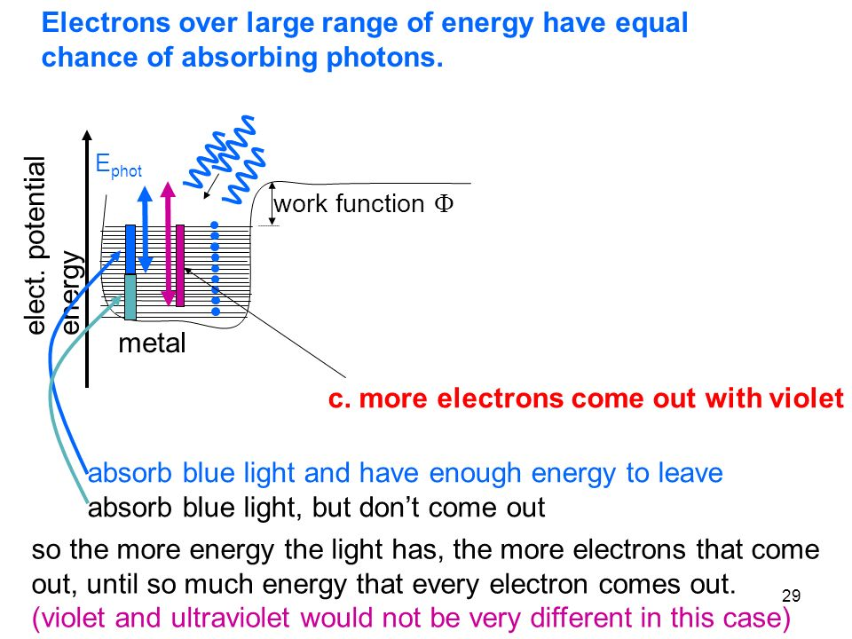 c. more electrons come out with violet