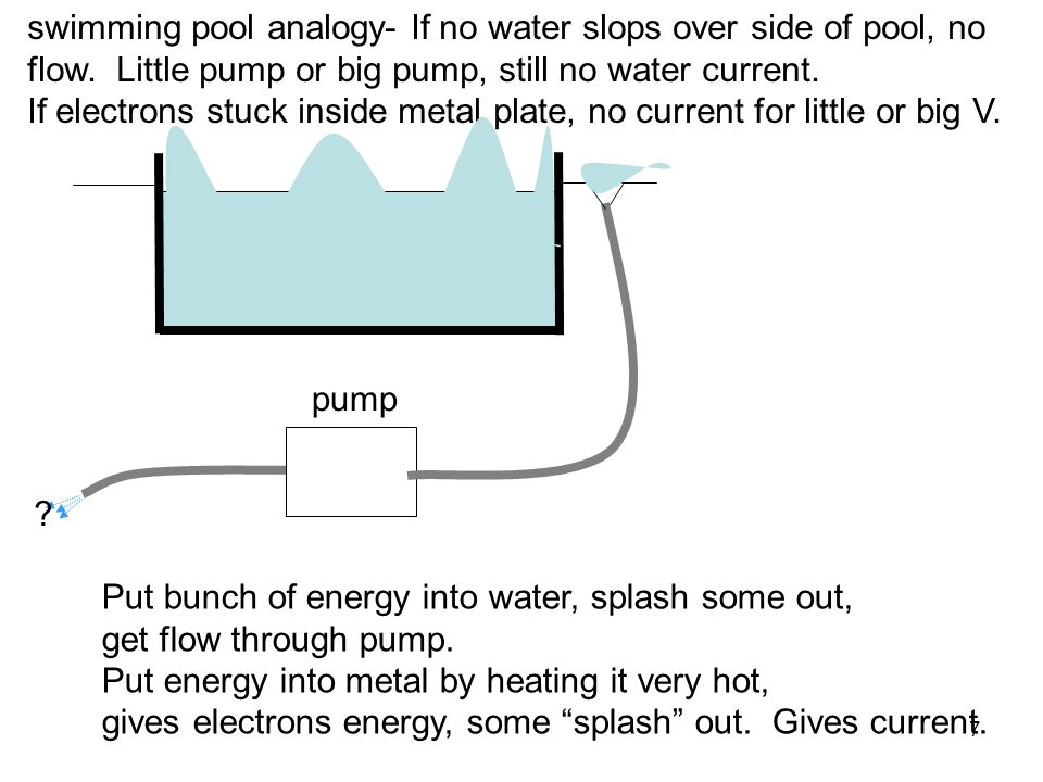 swimming pool analogy- If no water slops over side of pool, no flow