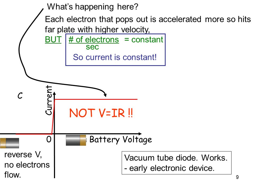 NOT V=IR !! What's happening here