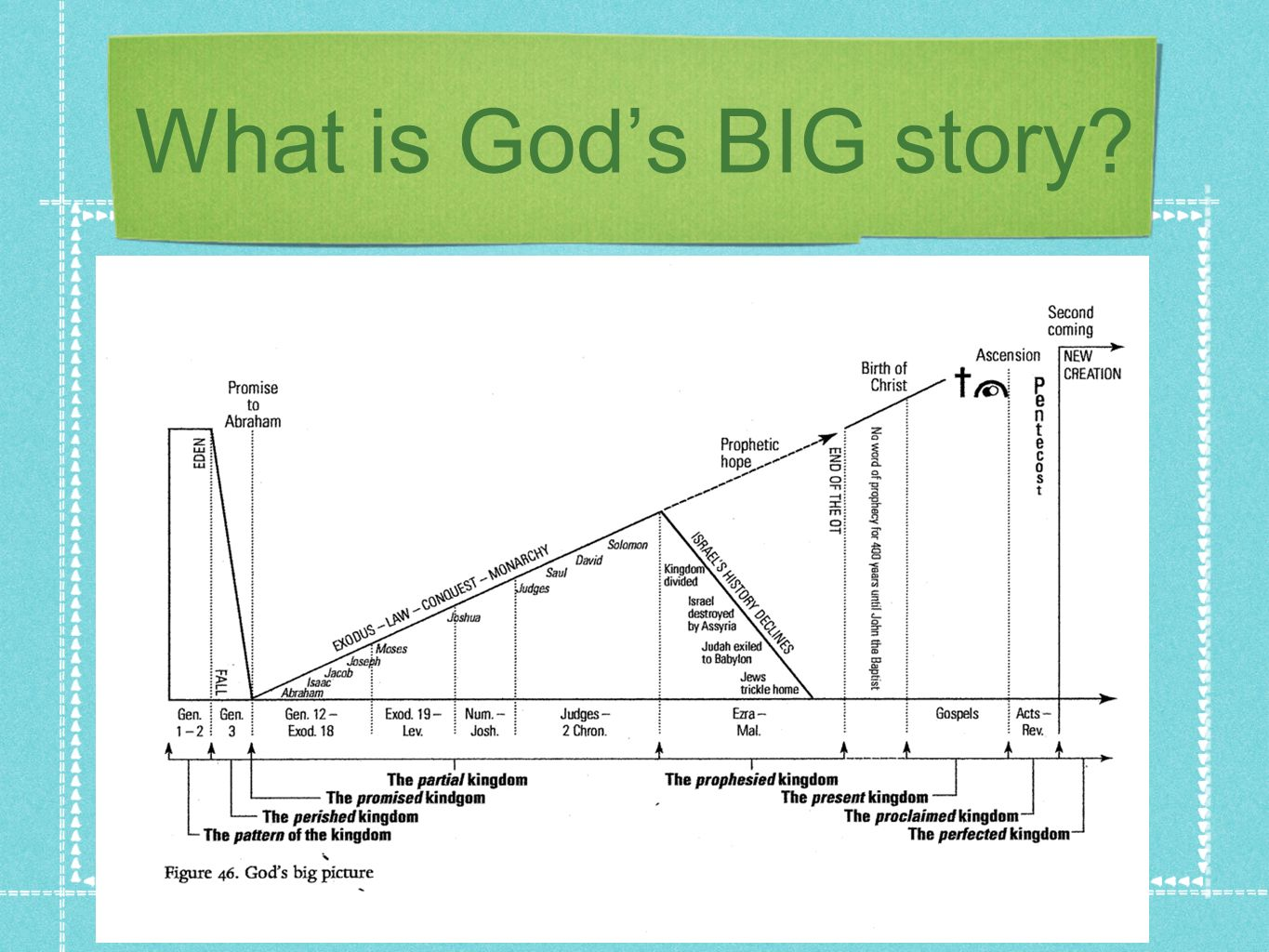 What is God's BIG story