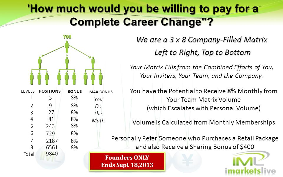 How much would you be willing to pay for a Complete Career Change