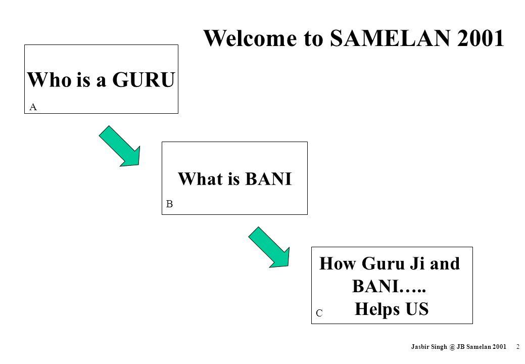 Welcome to SAMELAN 2001 Who is a GURU What is BANI How Guru Ji and
