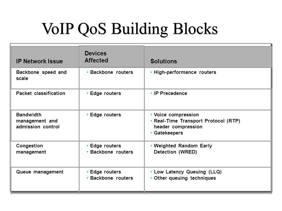 VoIP QoS Building Blocks