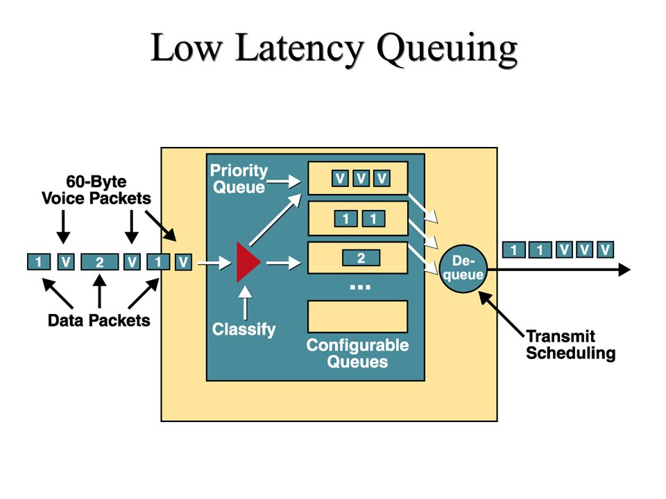 Low Latency Queuing Catatan :