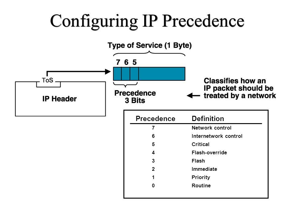 Configuring IP Precedence