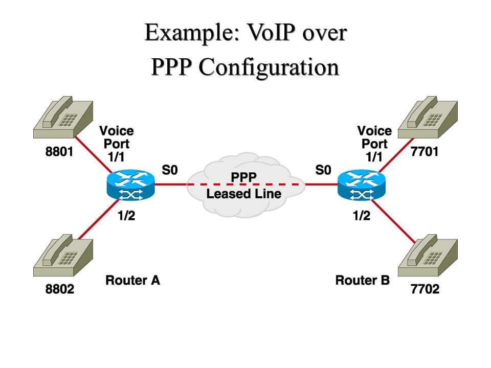 Example: VoIP over PPP Configuration