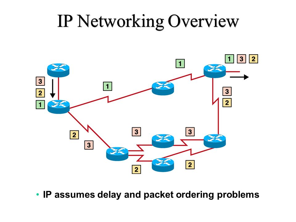 IP Networking Overview