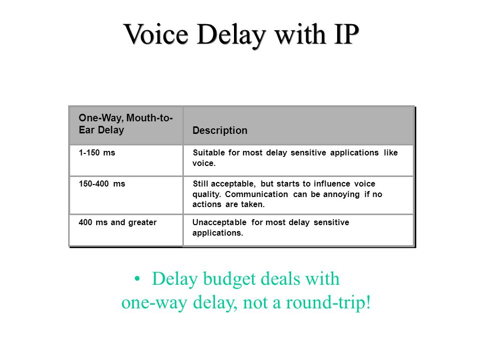 Delay budget deals with one-way delay, not a round-trip!