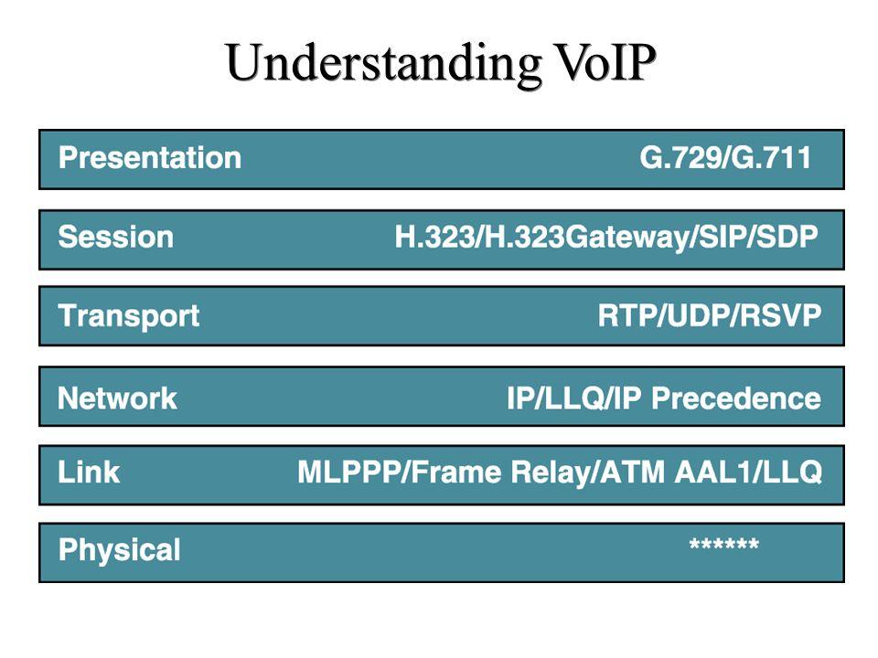 Understanding VoIP Catatan :