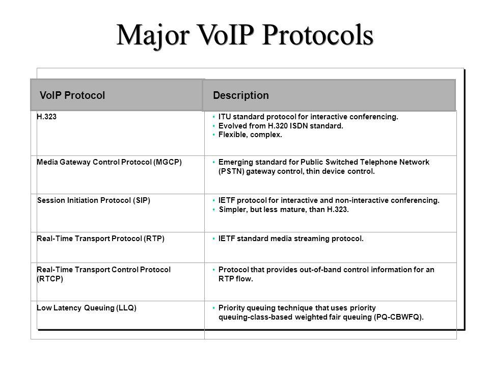 Major VoIP Protocols Catatan : VoIP Protocol Description H.323