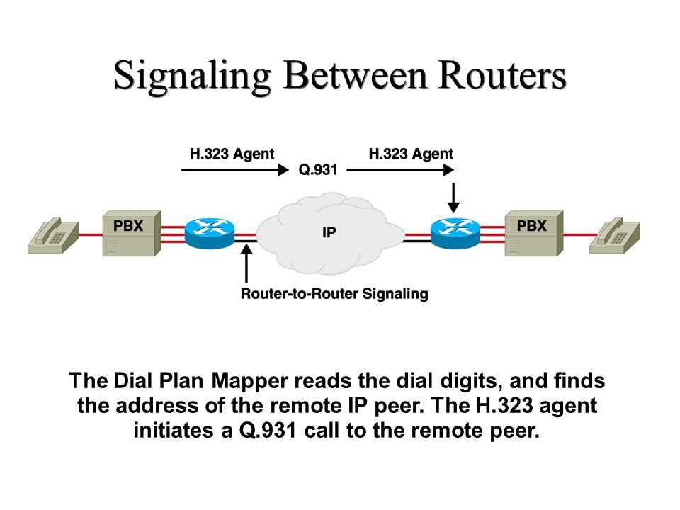 Signaling Between Routers