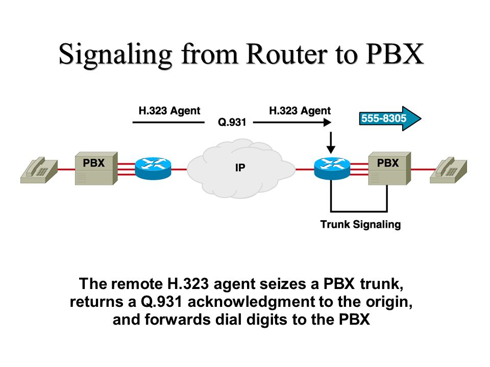 Signaling from Router to PBX