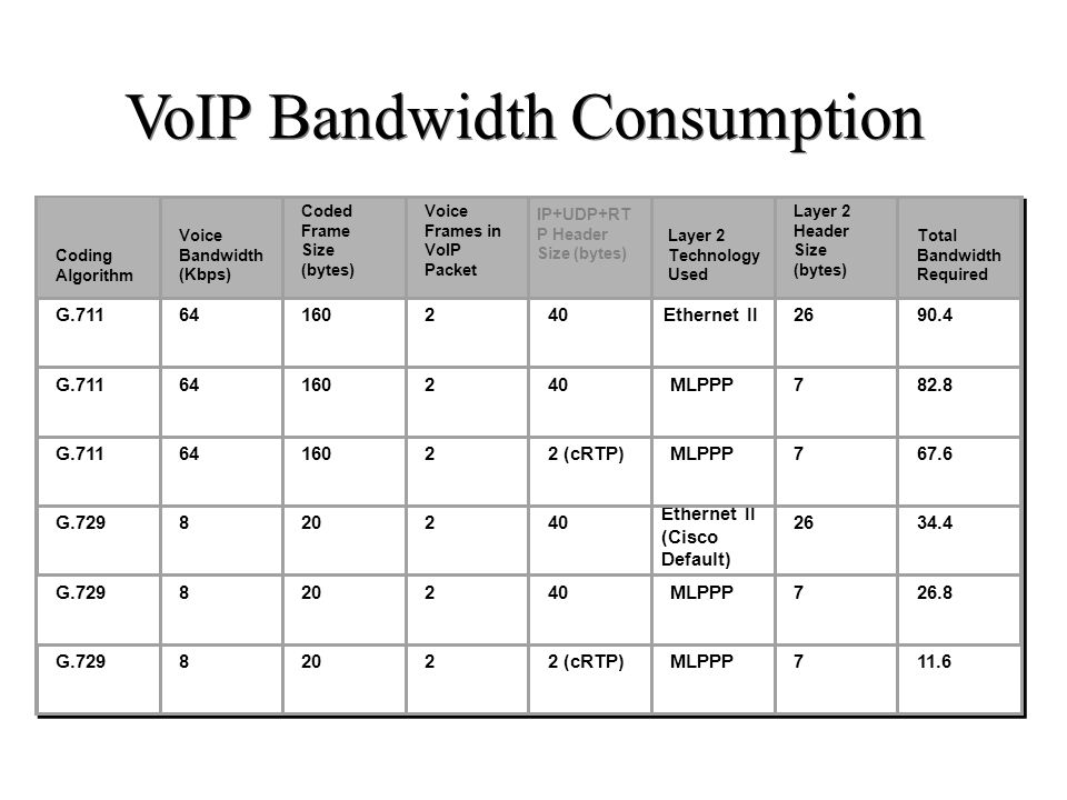VoIP Bandwidth Consumption