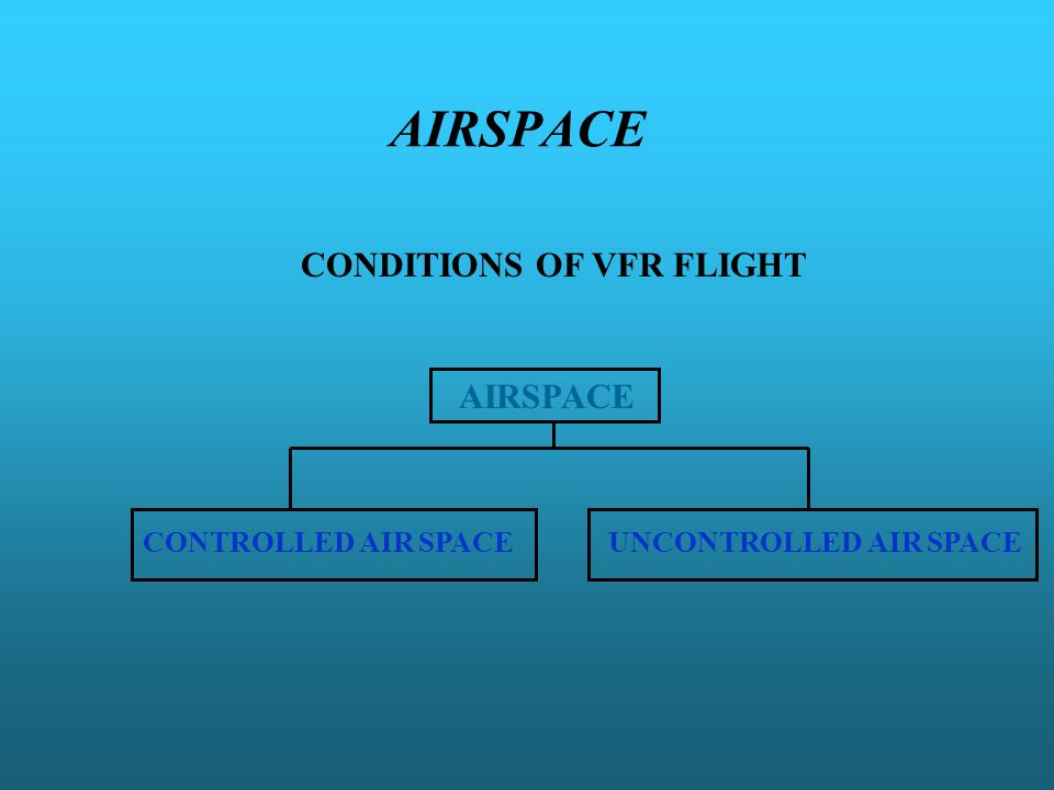 AIRSPACE CONDITIONS OF VFR FLIGHT AIRSPACE CONTROLLED AIR SPACE