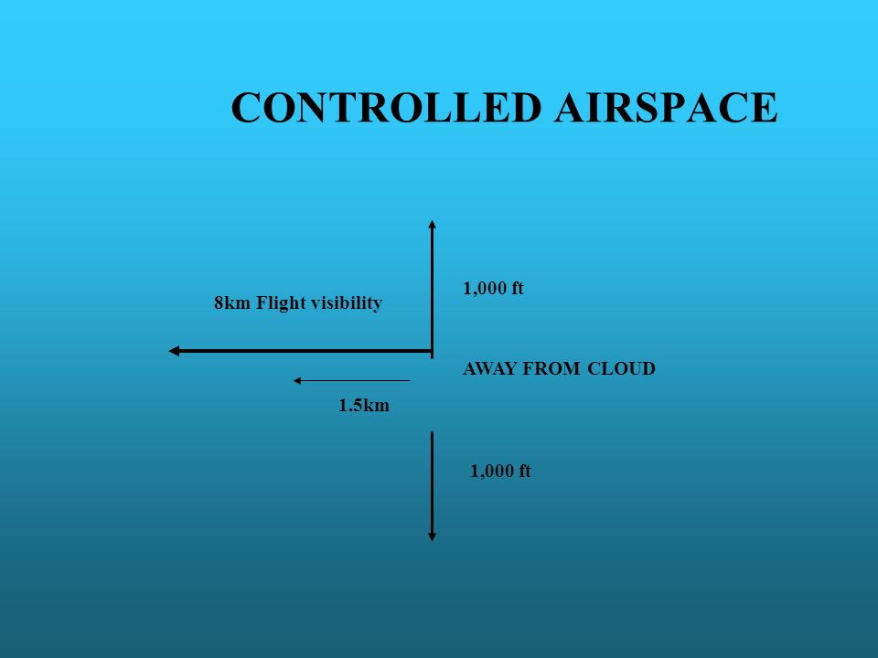 CONTROLLED AIRSPACE 1,000 ft 8km Flight visibility AWAY FROM CLOUD
