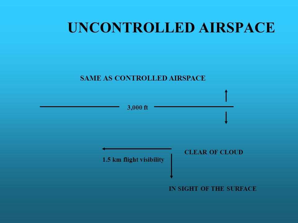UNCONTROLLED AIRSPACE